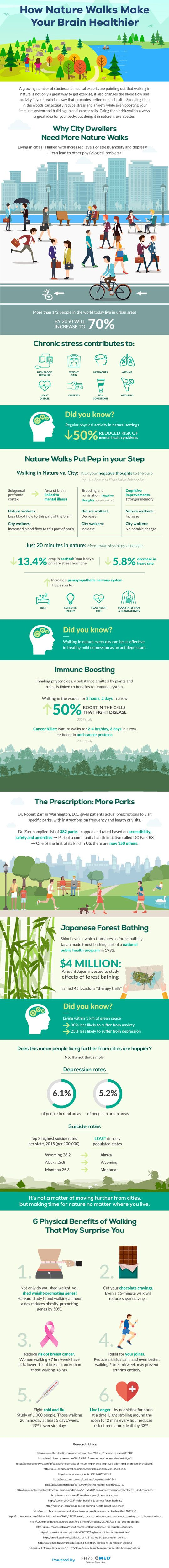How Walking In Nature Changes Our Brain_Infographic